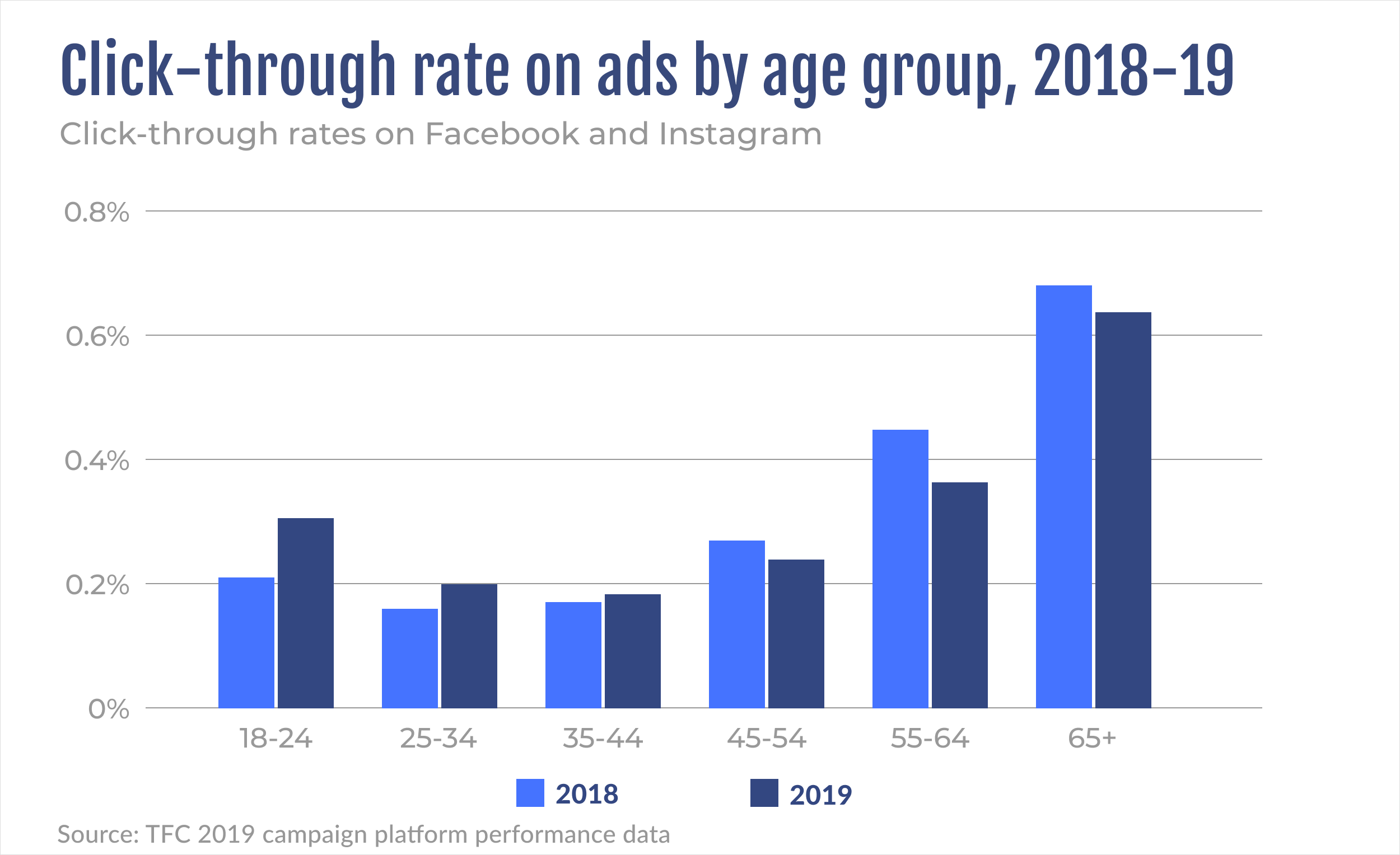 Click-through rates on ads by age group, 2018-2019