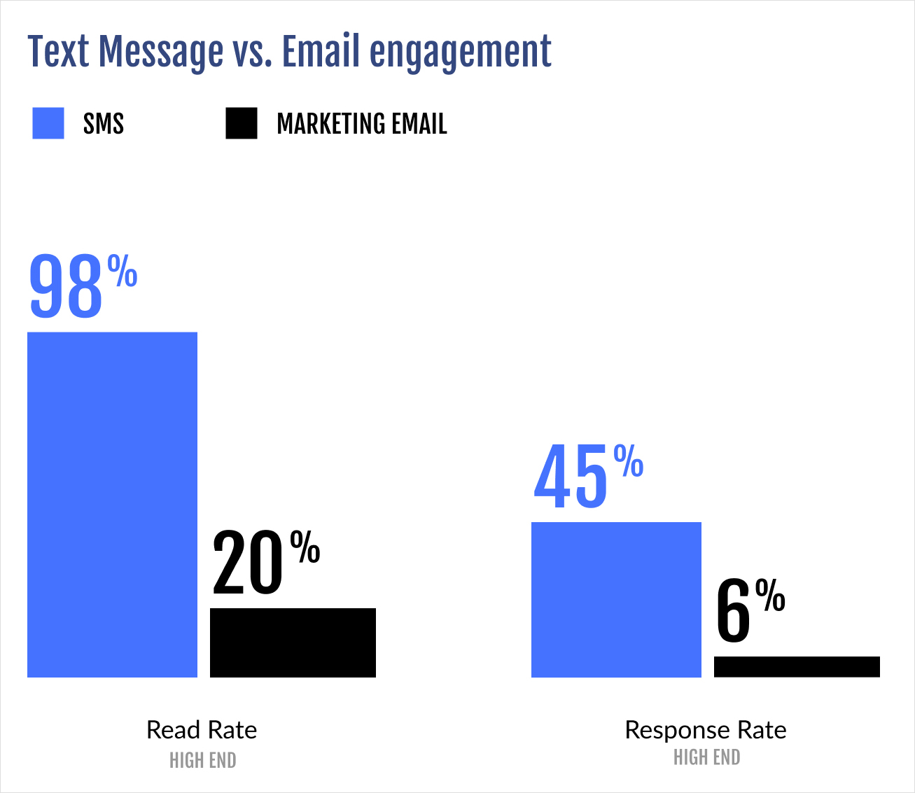 Text message vs email engagement