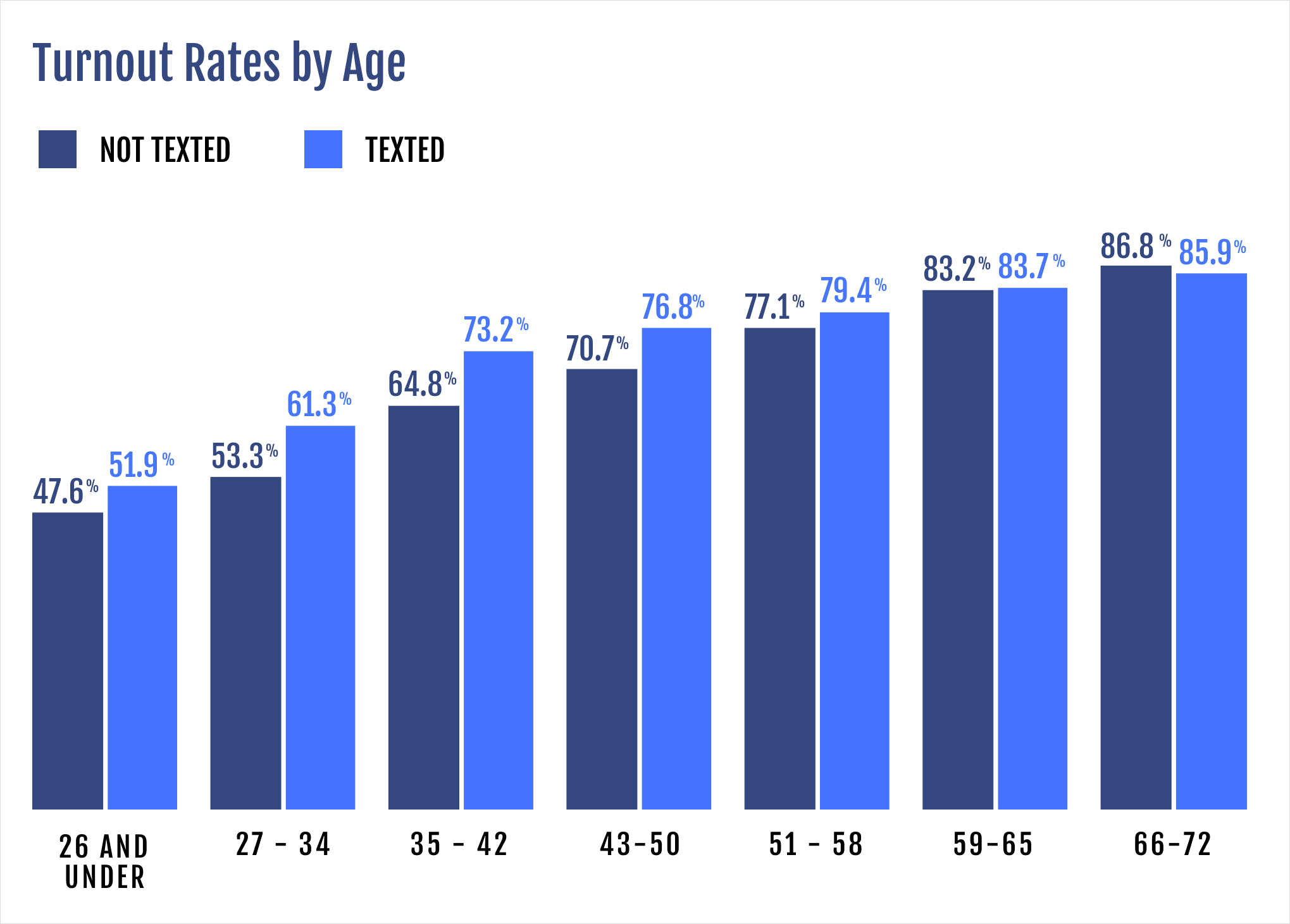Turnout rates varied by age, and were impacted by being sent a text