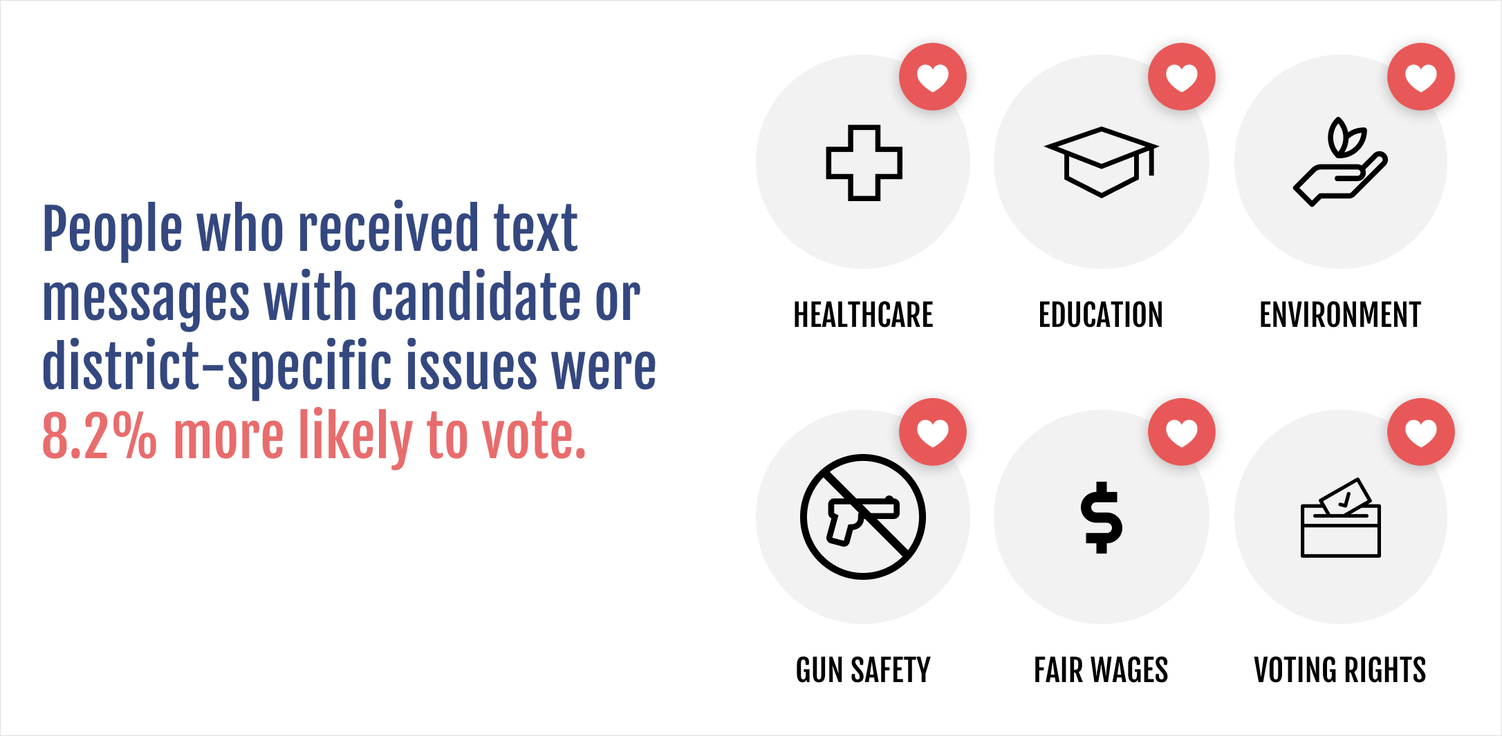People who received text messages with candidate or district-specific issues were 8.2% more likely to vote