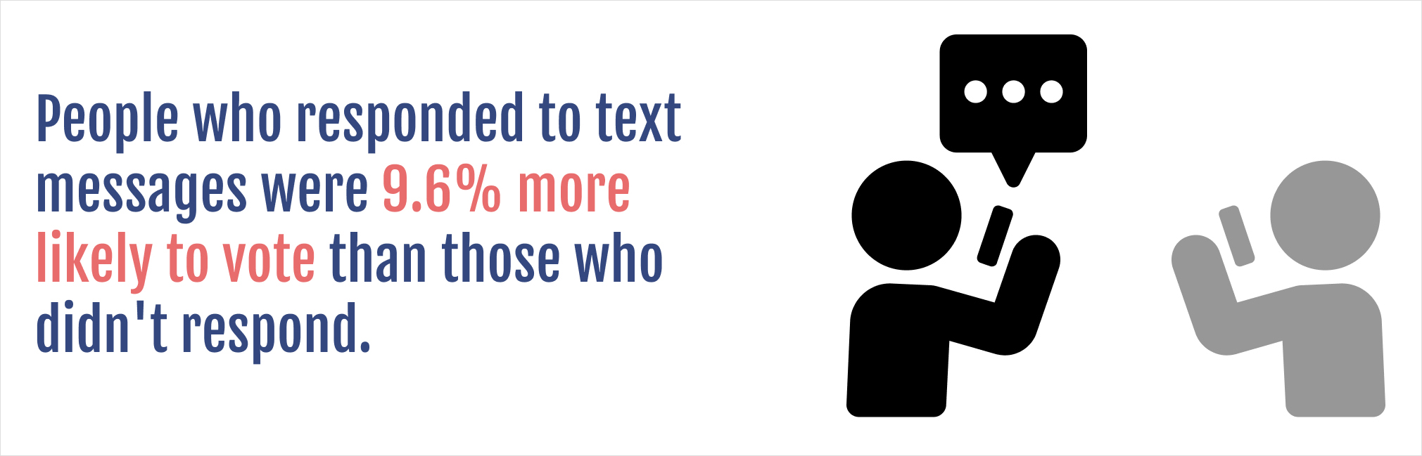 People who responded to text messages were 9.6% more likely to vote than those who didn't respond