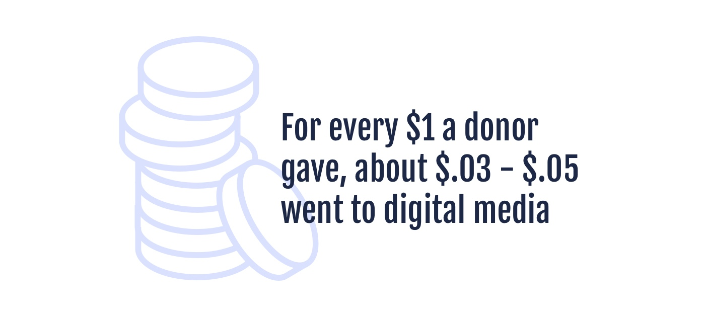 For every $1 a donor gave, about $.03 - $.05 went to digital media