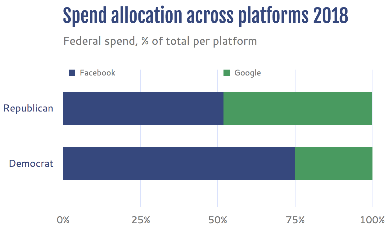 spend allocation across Google and Facebook in 2018