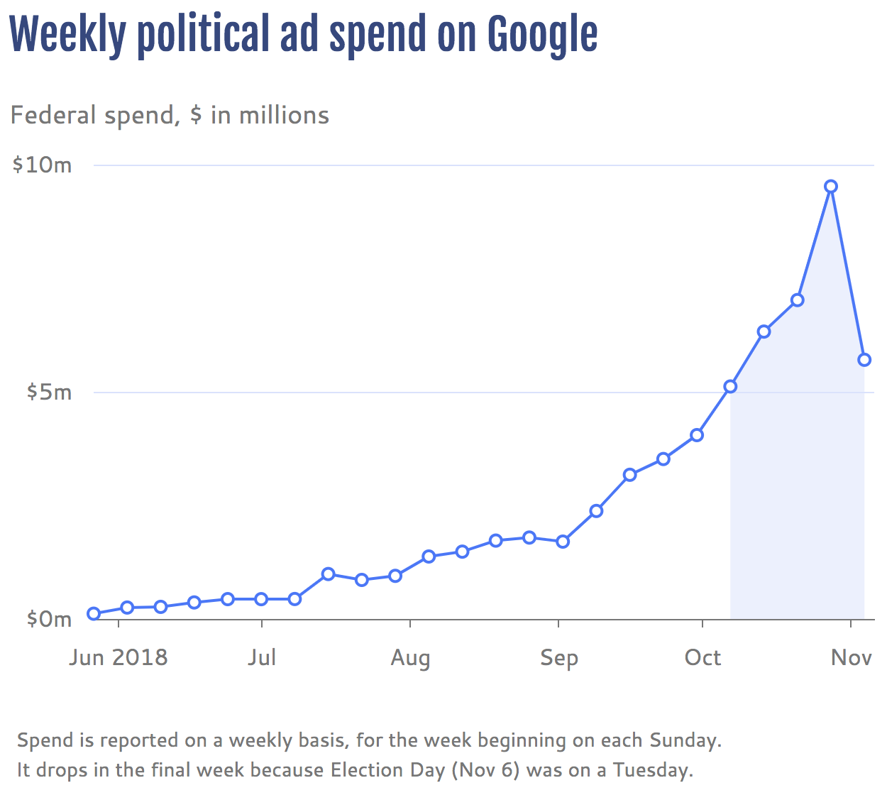 Weekly political ad spend on Google in 2018