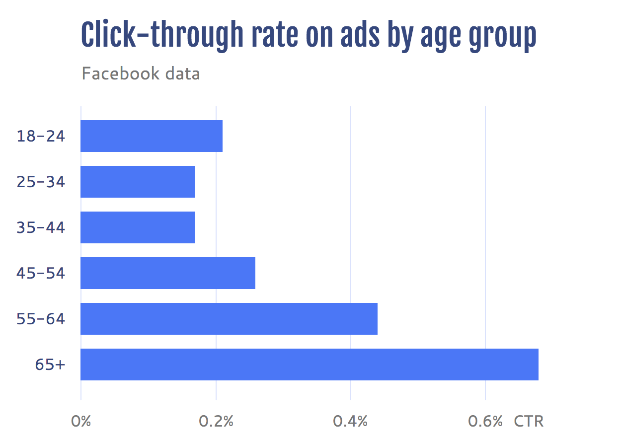 Digital ad click-through rate on Facebook by age