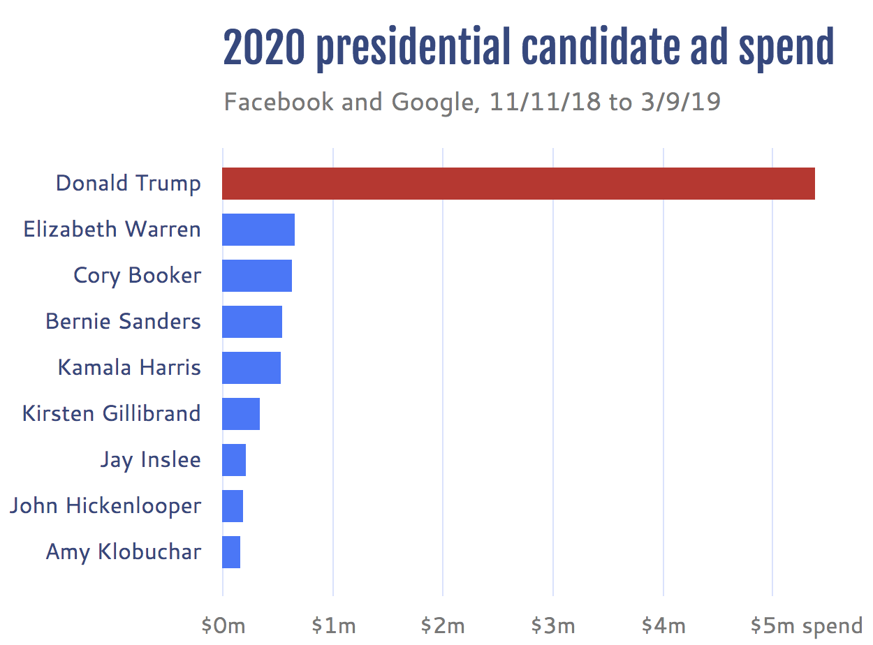 Presidential candidate ad spend in 2018 and early 2019