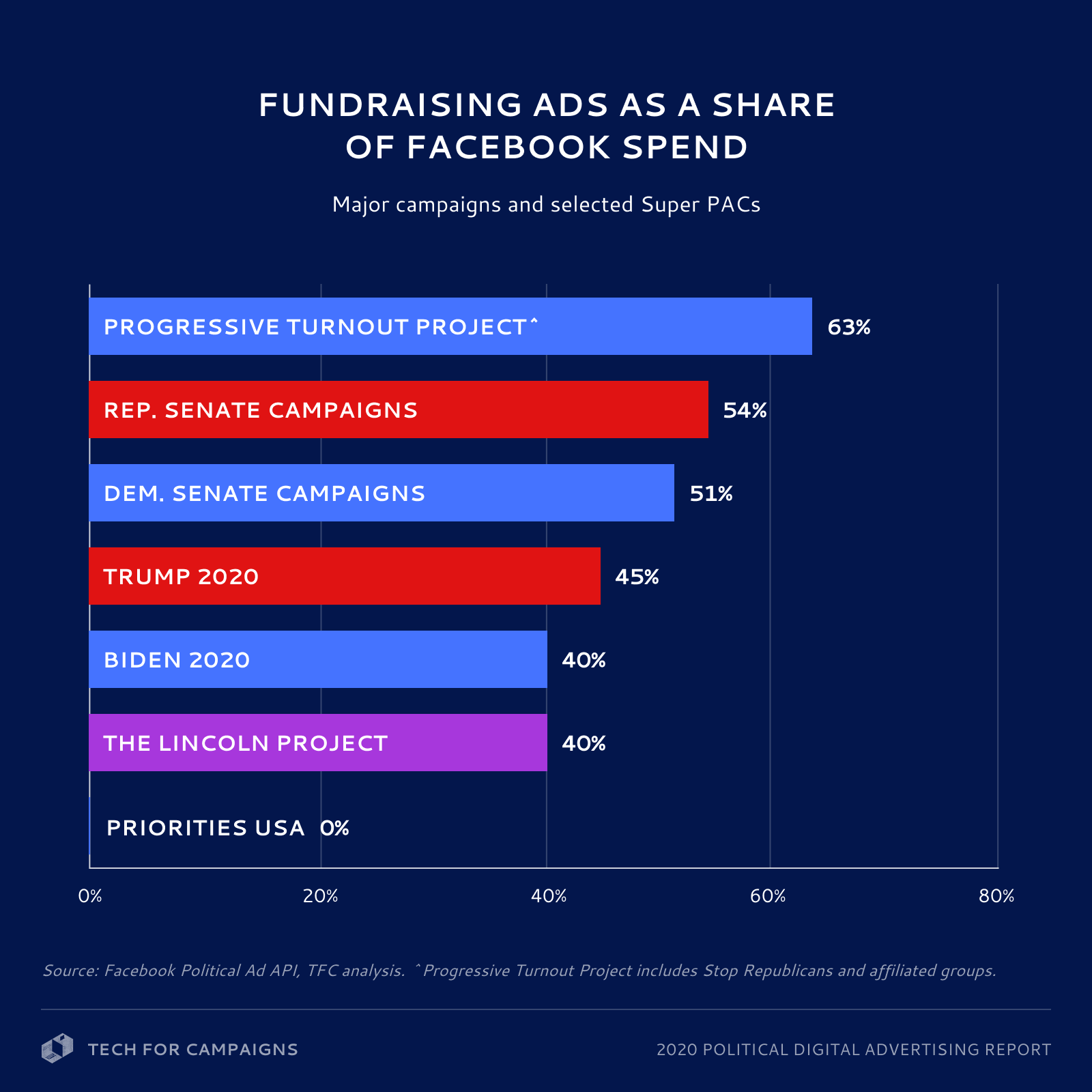Many large advertisers spent more than 40% of their Facebook funds on fundraising ads.