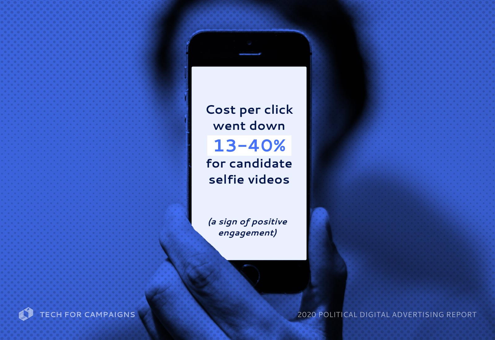 Cost per click went down 13-40% for candidate selfie videos