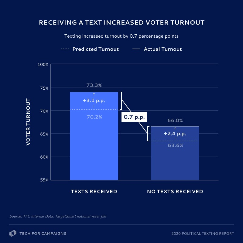 Registered voters that received a text turned out to vote 0.7 percentage points more than their untexted counterparts