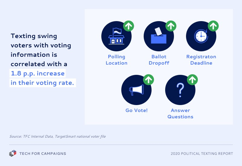 Texting swing voters with voting information is correlated with a 1.8 percentage point increase in their voting rate