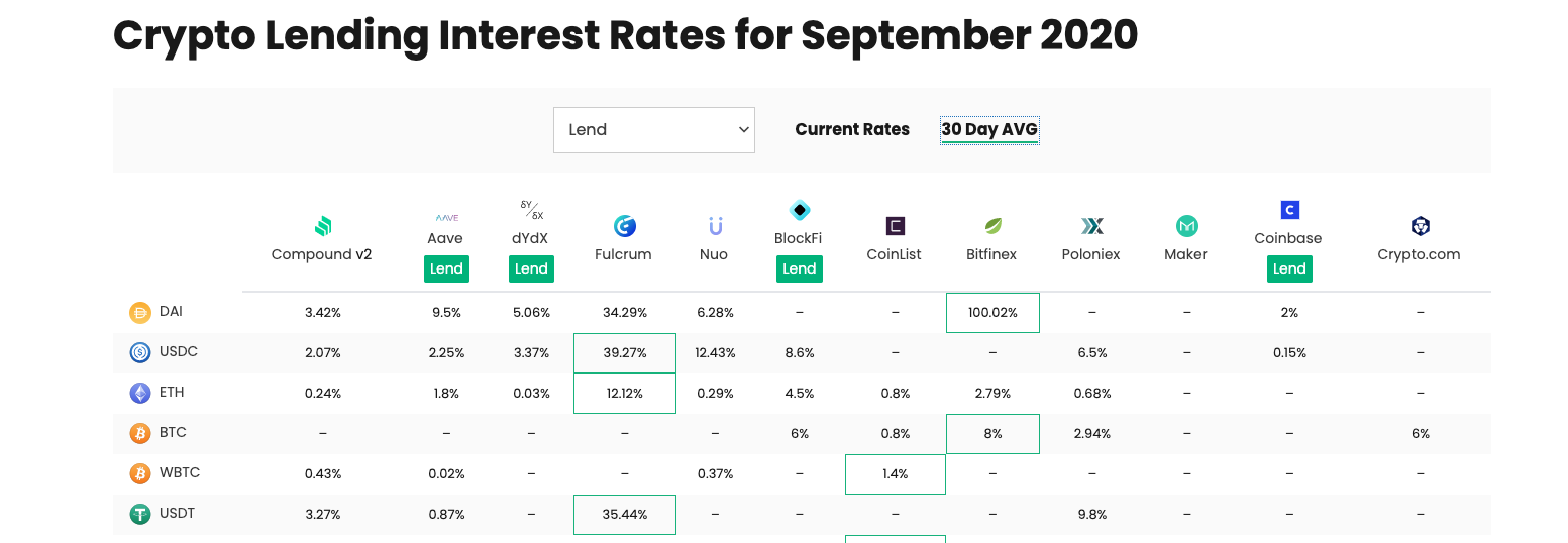 DeFirate.com table showing lending rates