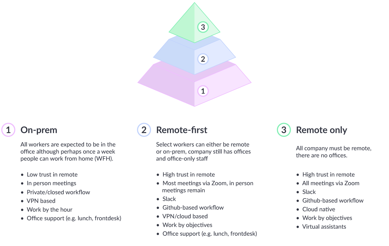 On-prem vs. remote-first vs. remote only