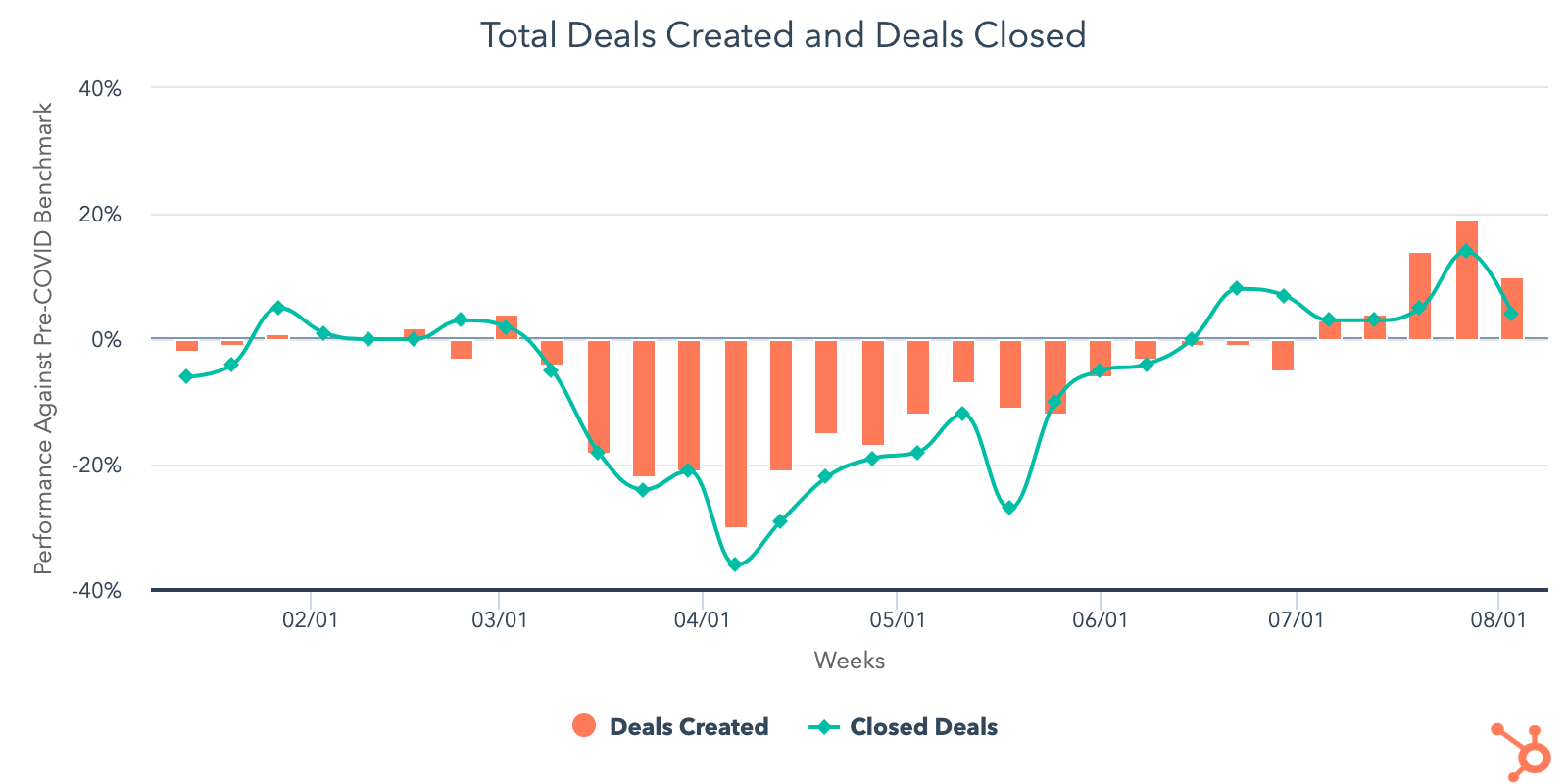 Total deals created since Covid-19: HubSpot Data