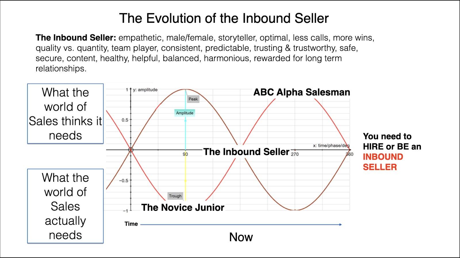 The Evolution of the Inbound Seller
