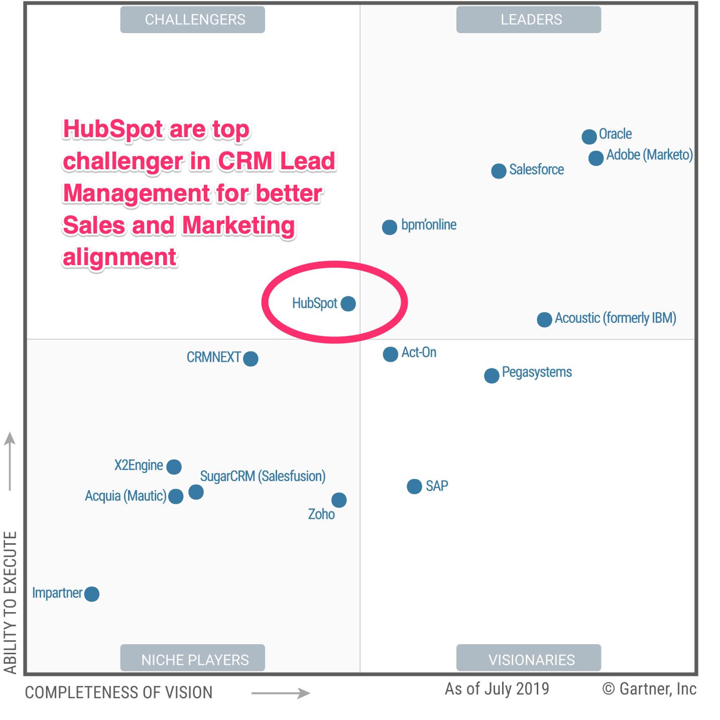 Gartner Magic Quadrant CRM Lead Management and HubSpot