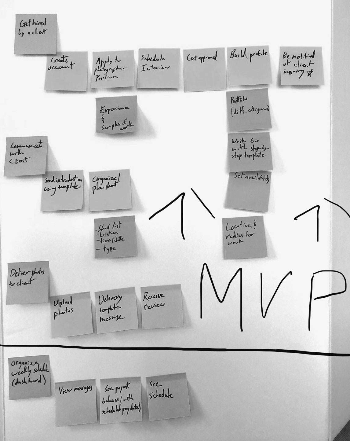 sticky notes on a white board for the minimum viable product