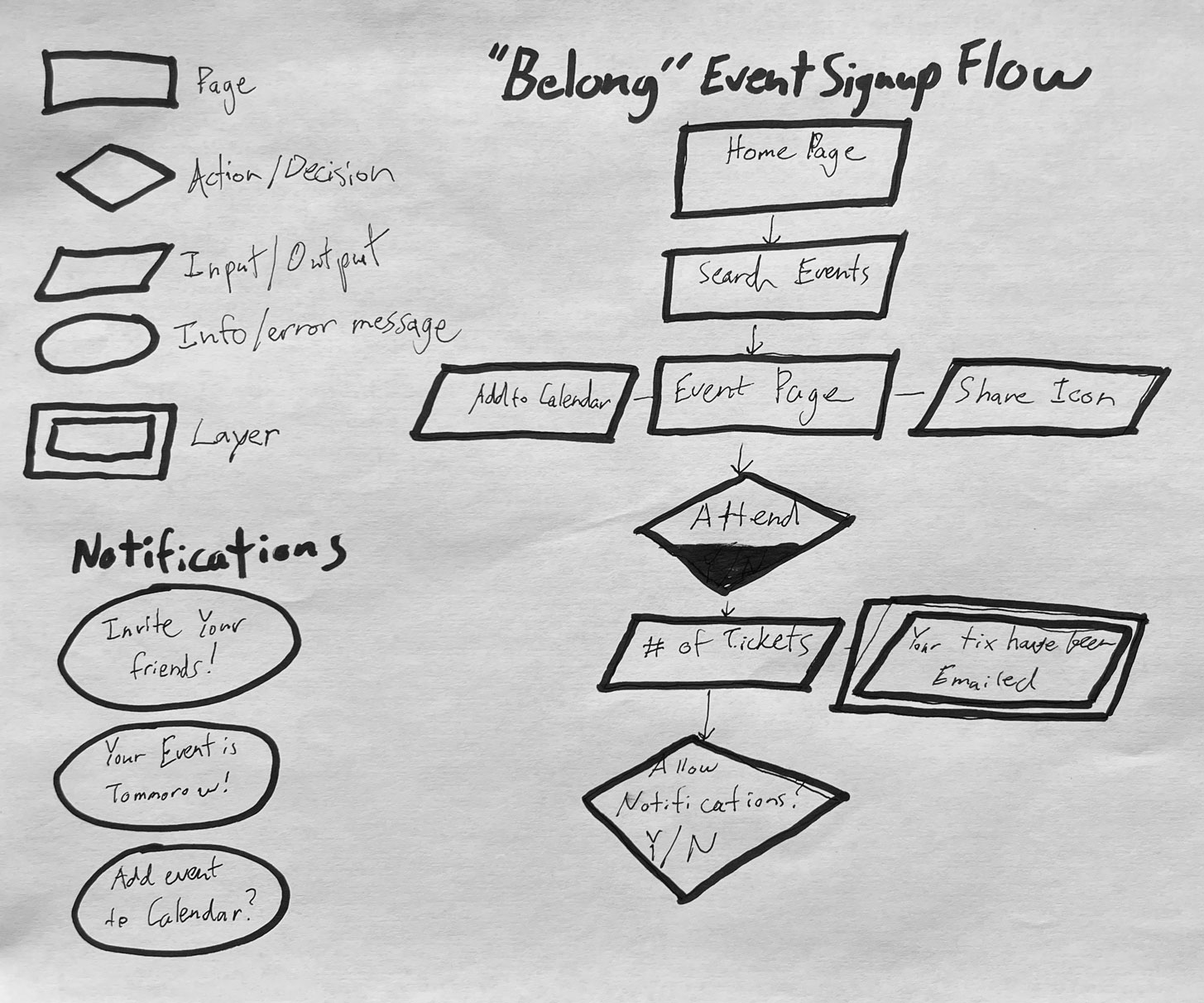 sketch of the initial sign up flow