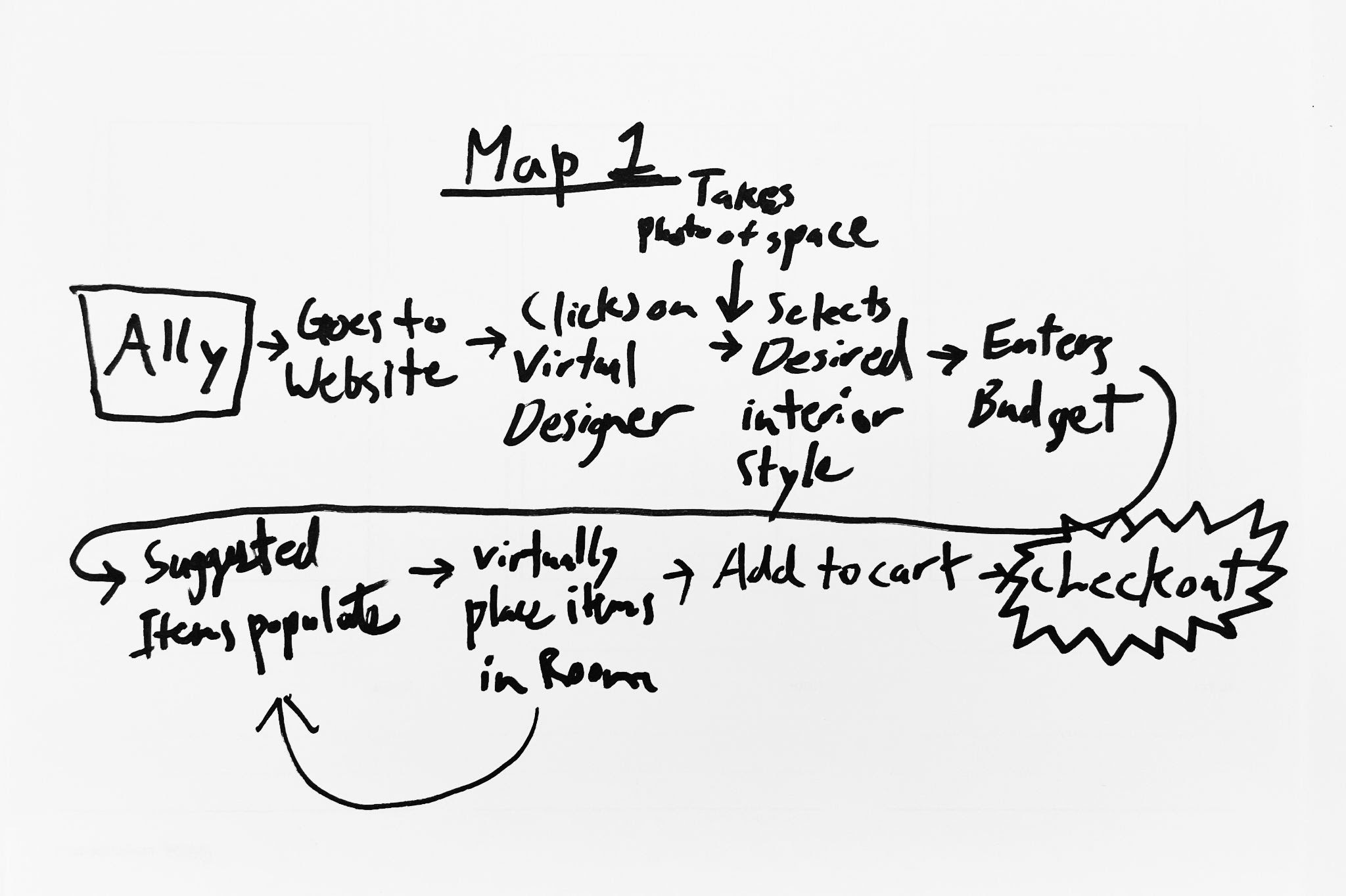sketched map of the user flow