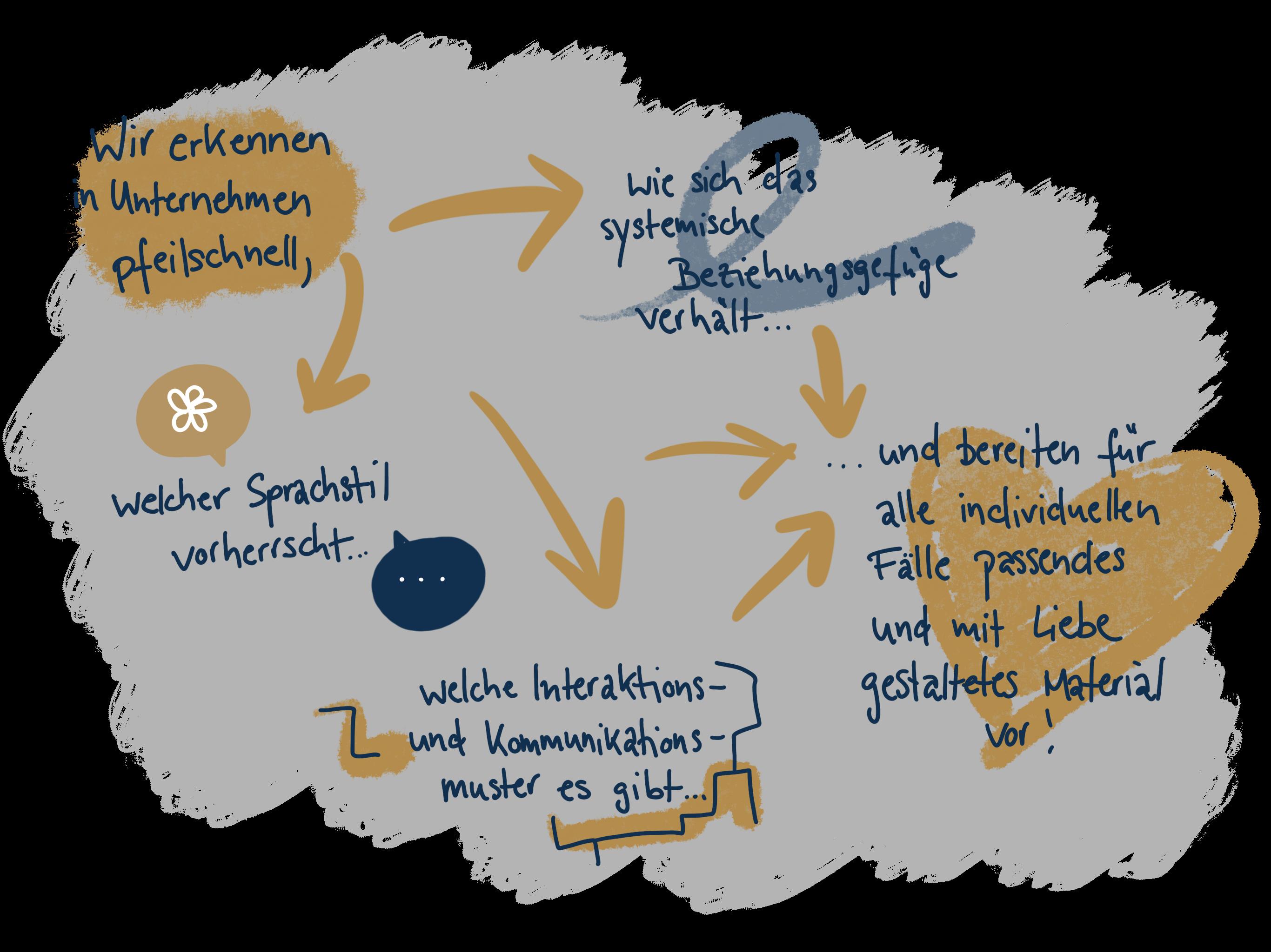 Sprachstil, Beziehungsgefüge, Interaktions- und Kommunikationsmuster - das berücksichtigt Andy Duke um individuelle Beratungslösungen für Sie zu finden