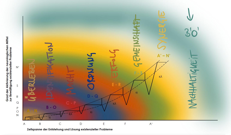 Grad der Aktivierung zur Bewältigung existenzieller Probleme in Abhängigkeit der Zeitspanne der Entstehung und Lösung existenzieller Probleme - Der Andy Duke Nachhaltigkeitsansatz