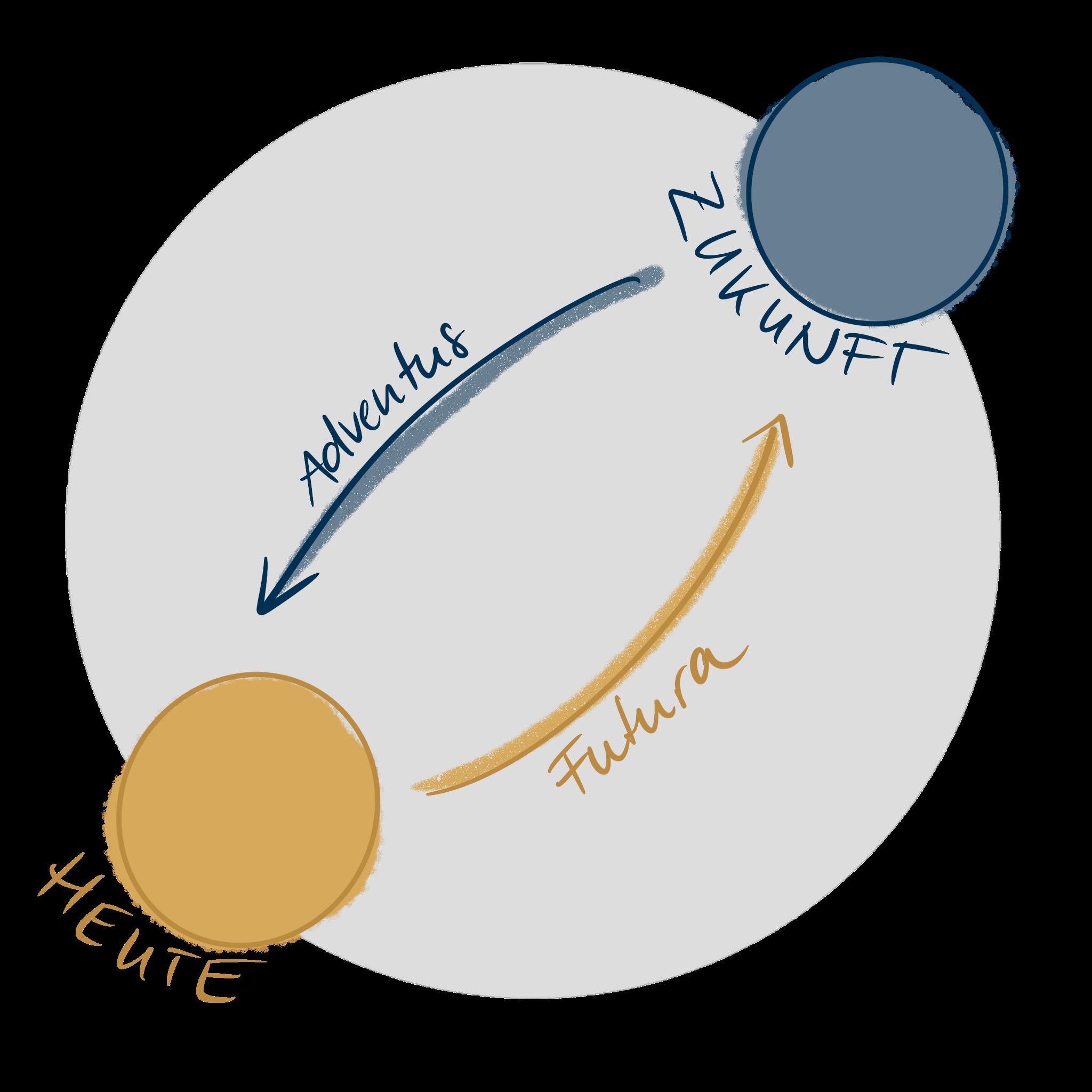 Andy Duke setzt auf die Zukunftsfähigkeit für Klienten - Adventus und Futura