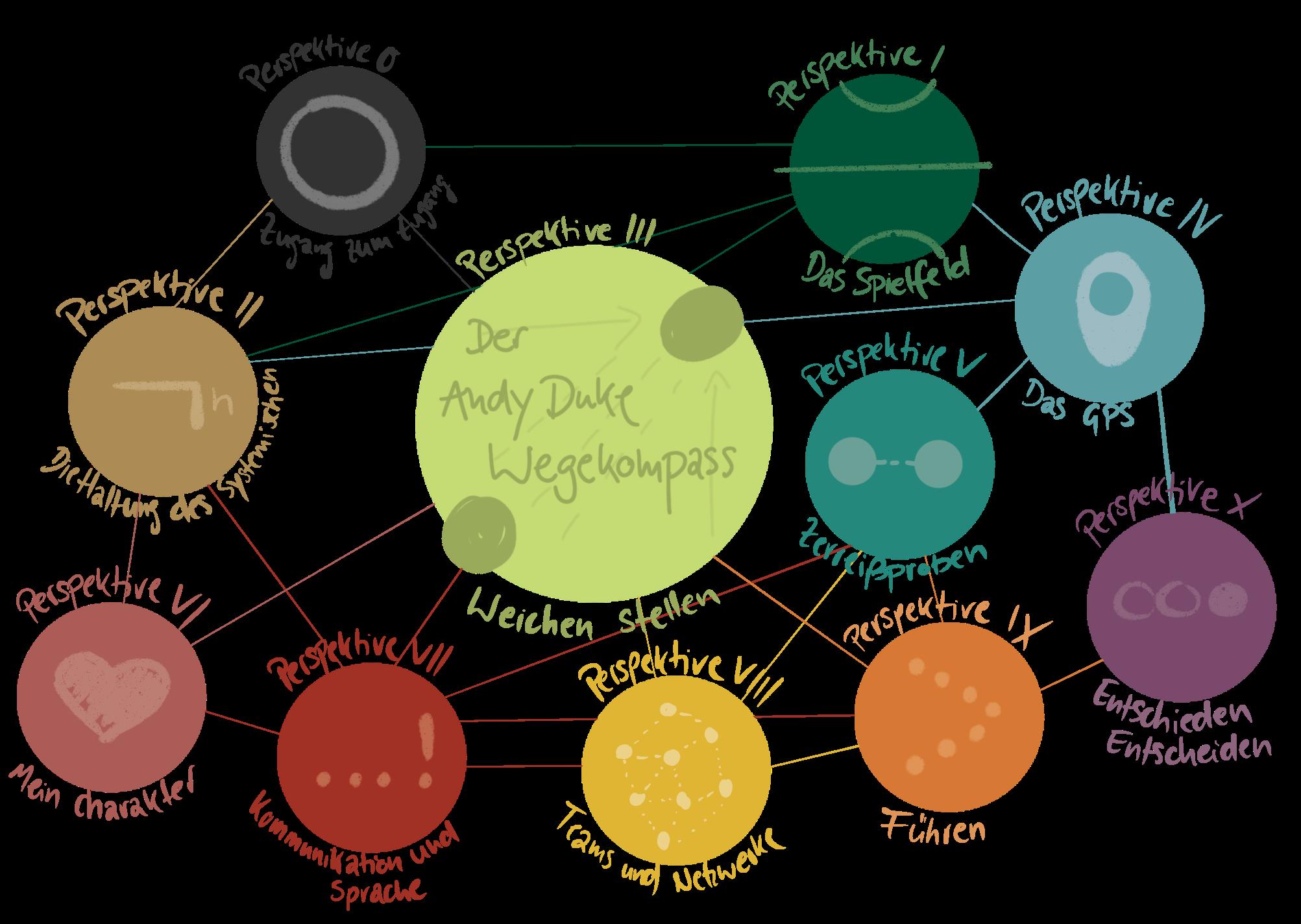 Der Andy Duke Wegekompass für eine gelungene Transformation und Change