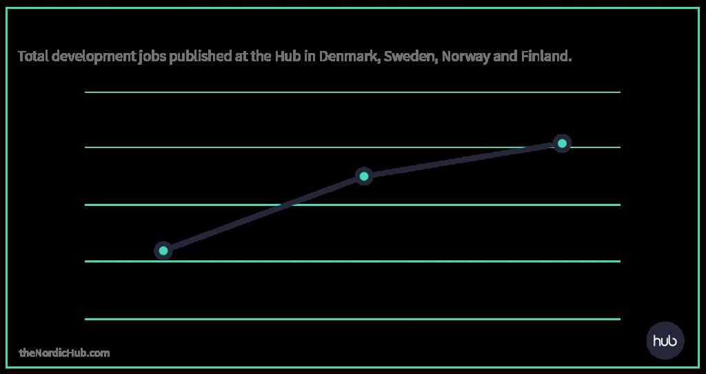 Development Jobs Analysis Nordics The Hub