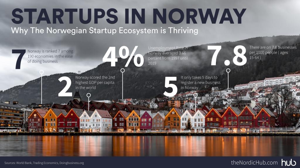 Norway StartUps