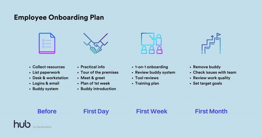 Employee Onboarding Plan