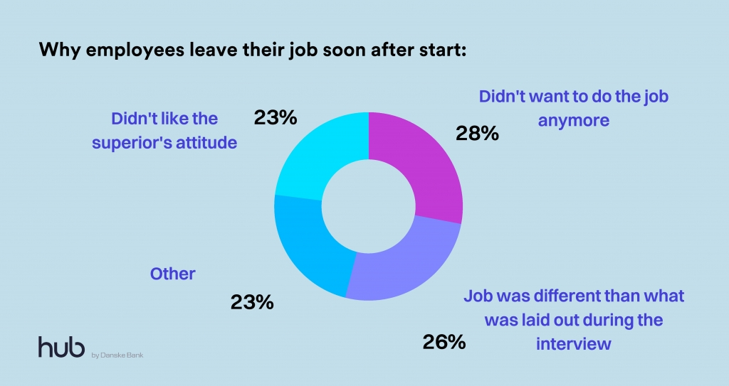 why employees leave their job