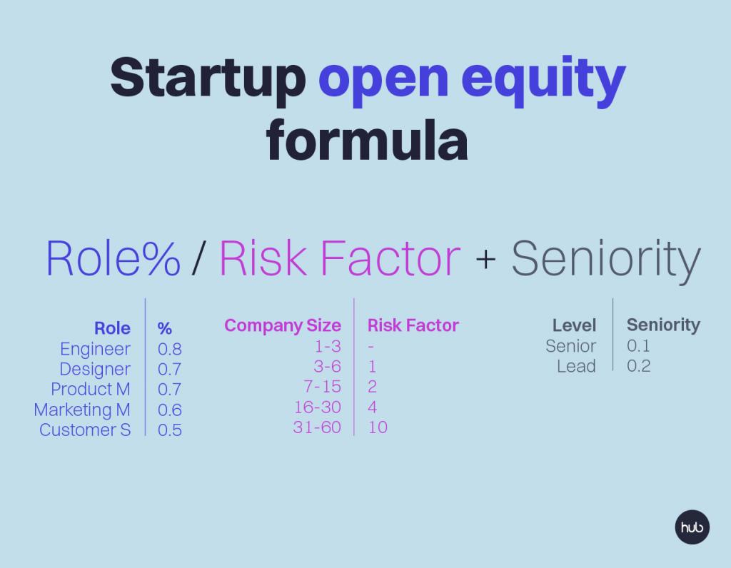 startup equity formula
