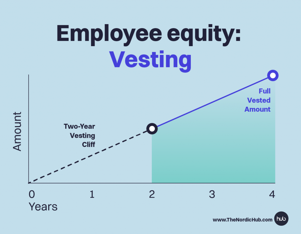 Employee Equity and Vesting