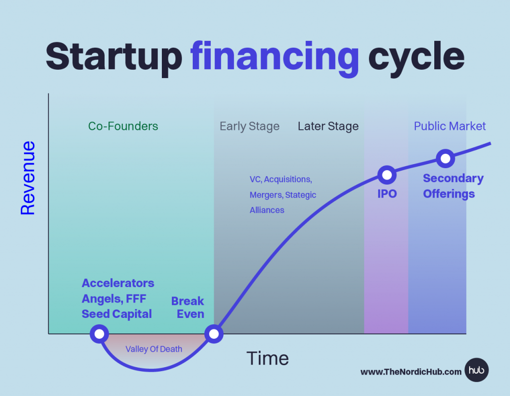 Startup_Financing_cycle_the_hub