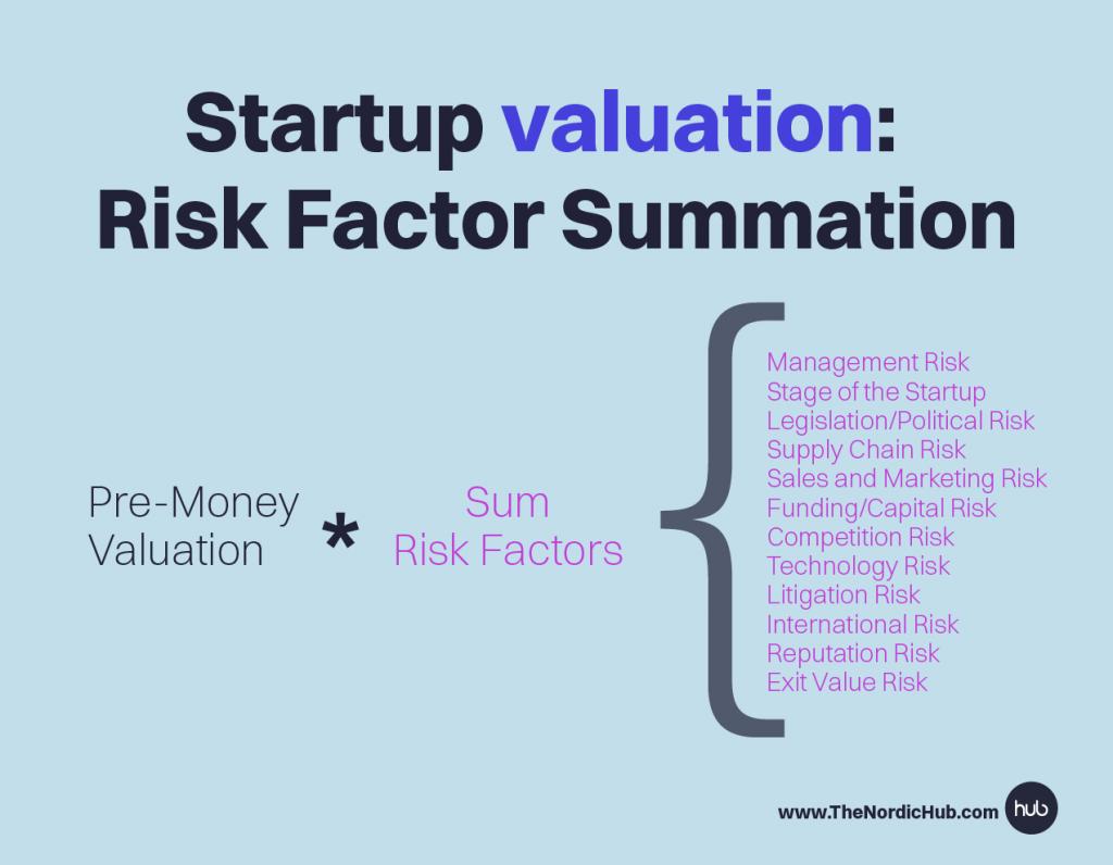Risk_summation_valuation