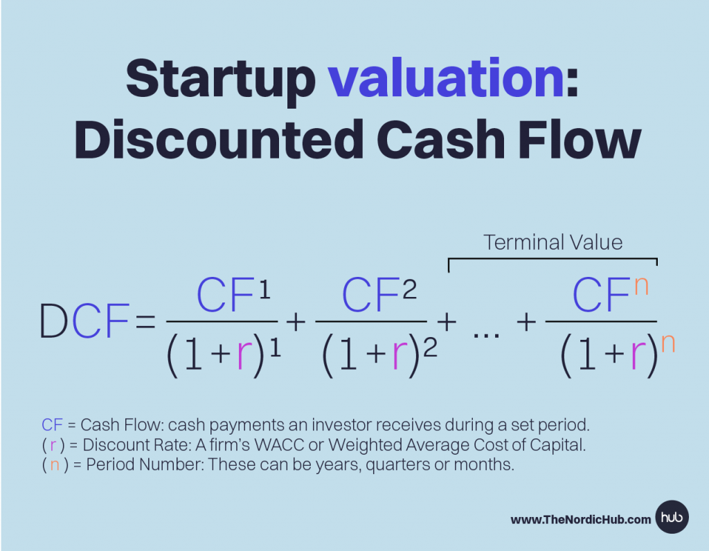 Discounted-cash-flow