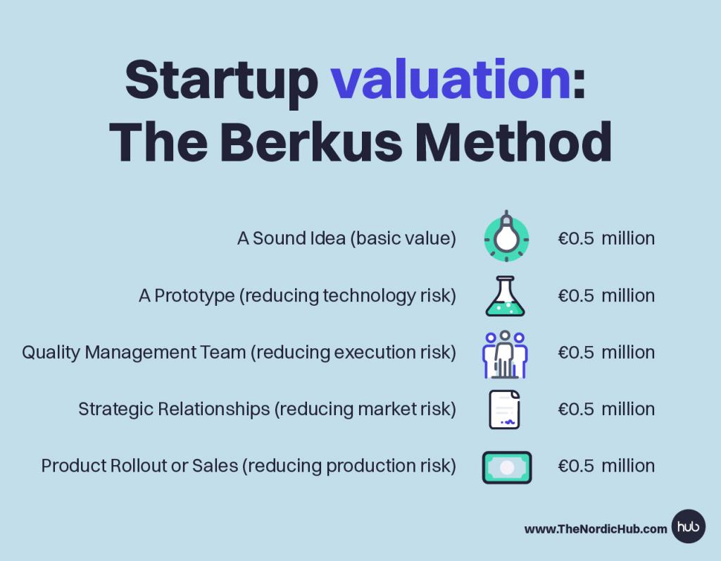 Berkus-method-valuation