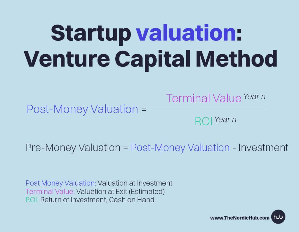 venture_Capital_method