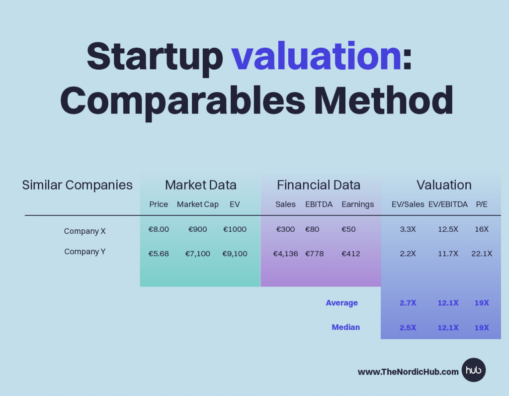 comparables_method