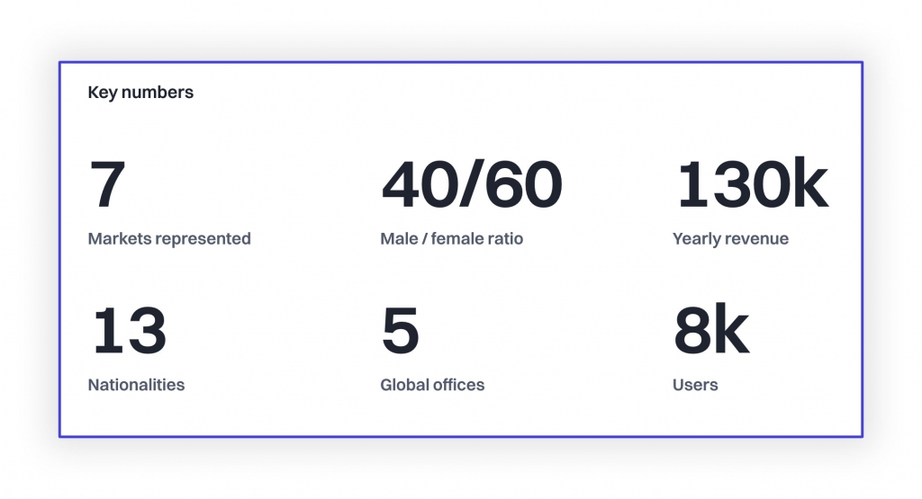Thehub-product-features-startup-profile-KeyNumbers