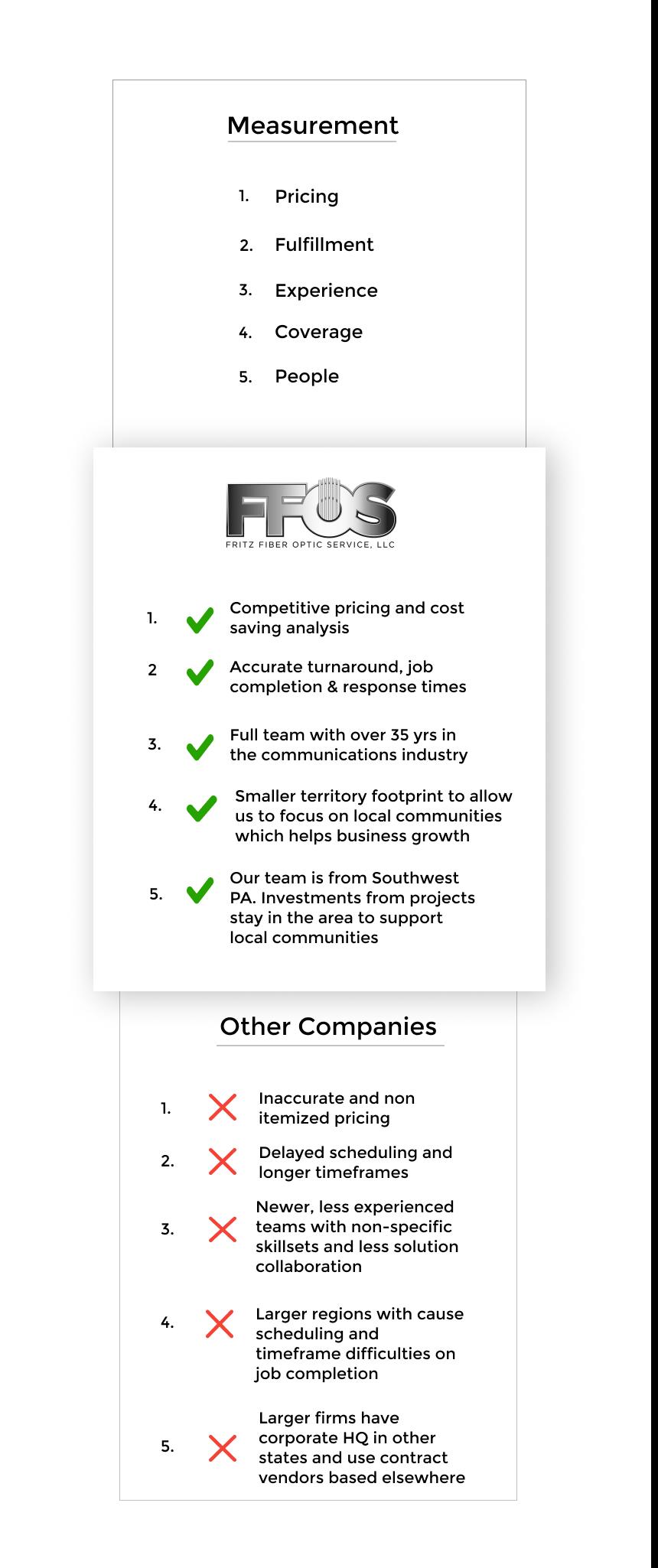 comparison grid of Fritz Fiber Optic versus other companies