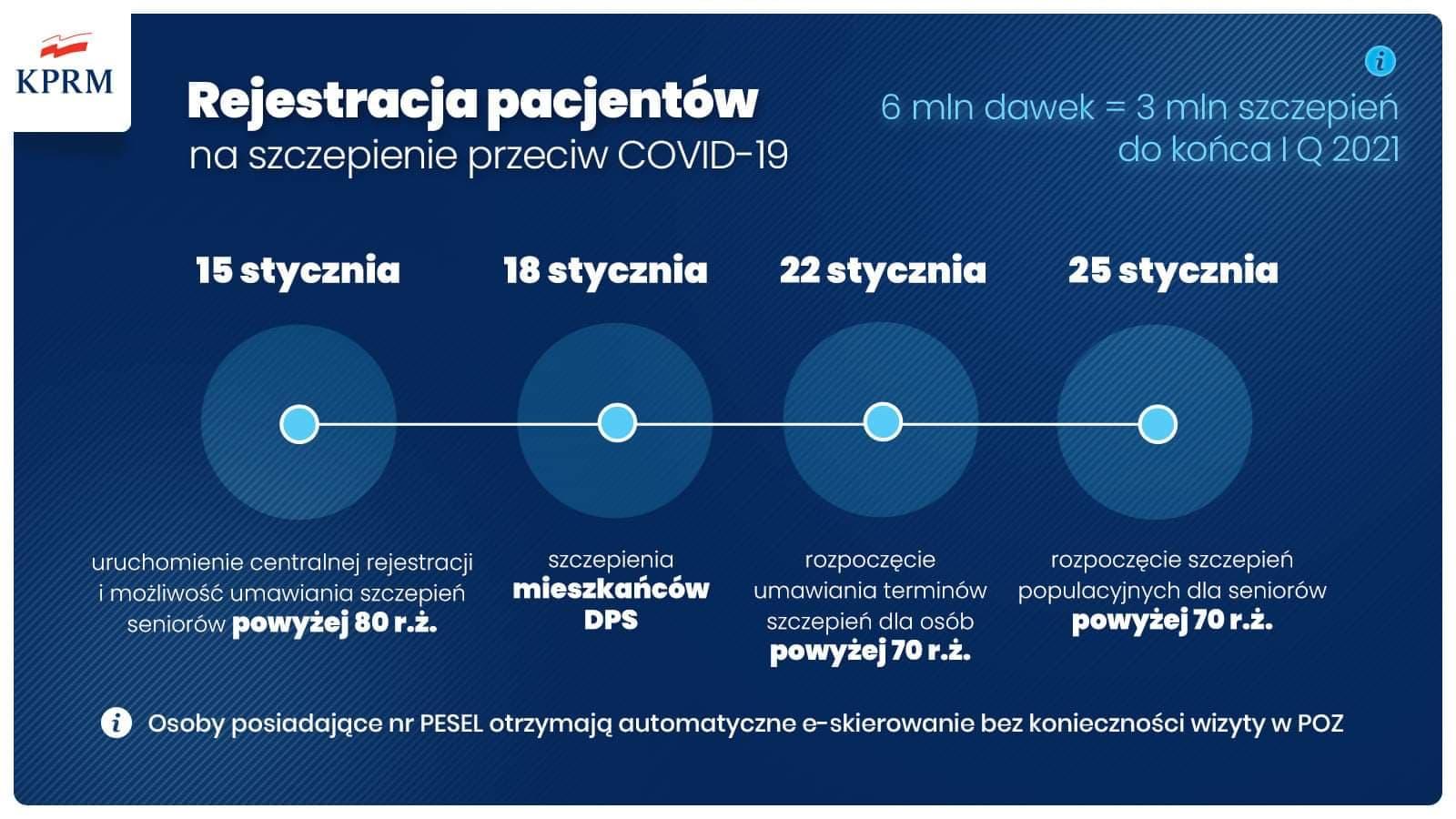 grafika z informacjami o szczepiące na COVID