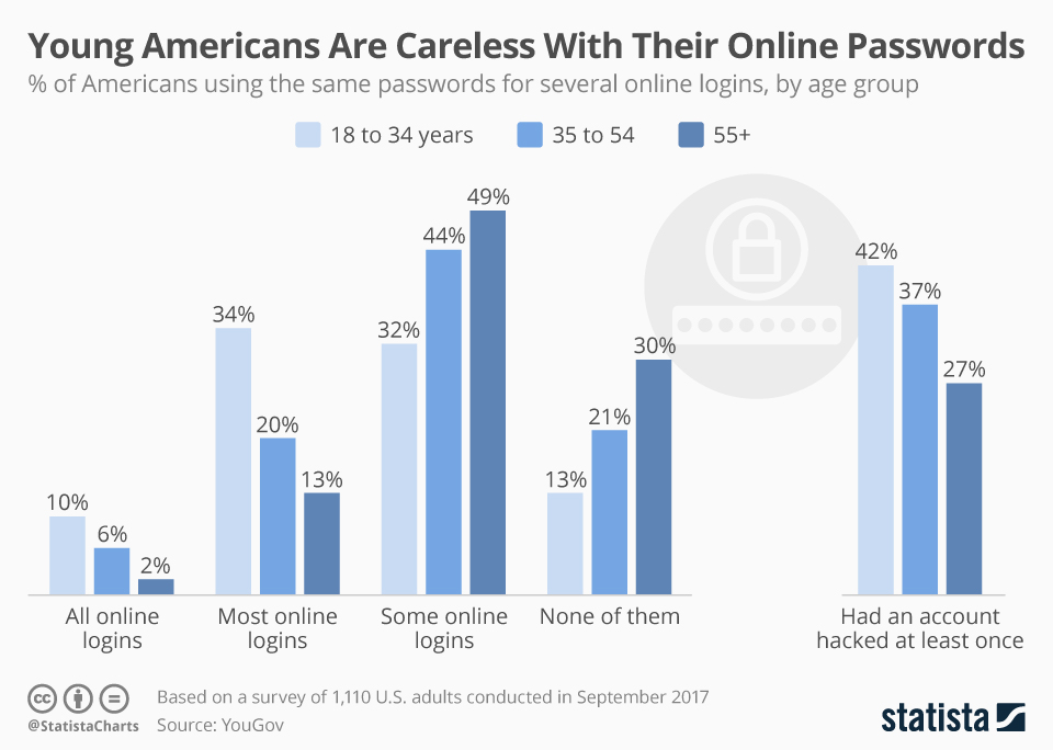 Infographic: Young Americans Are Careless With Their Online Passwords | Statista