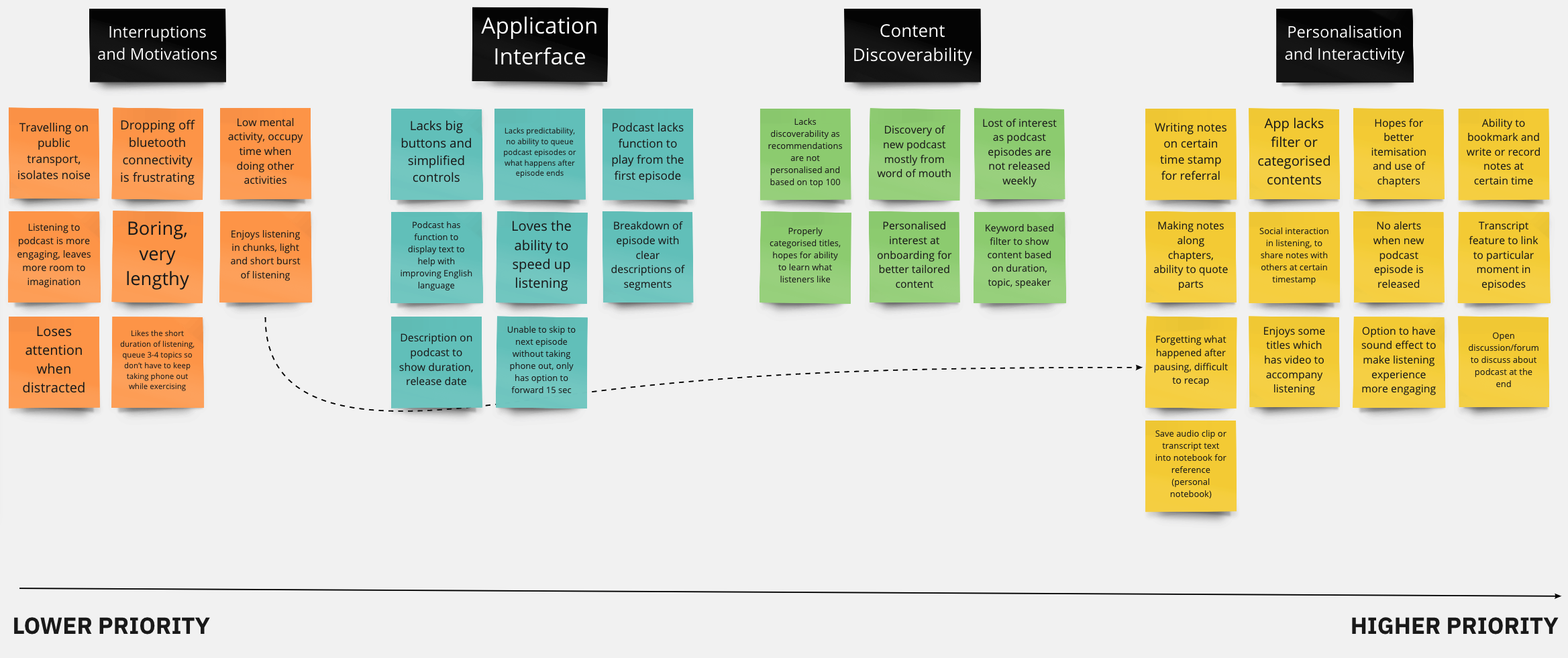 Cloudcast Case Study Affinity map
