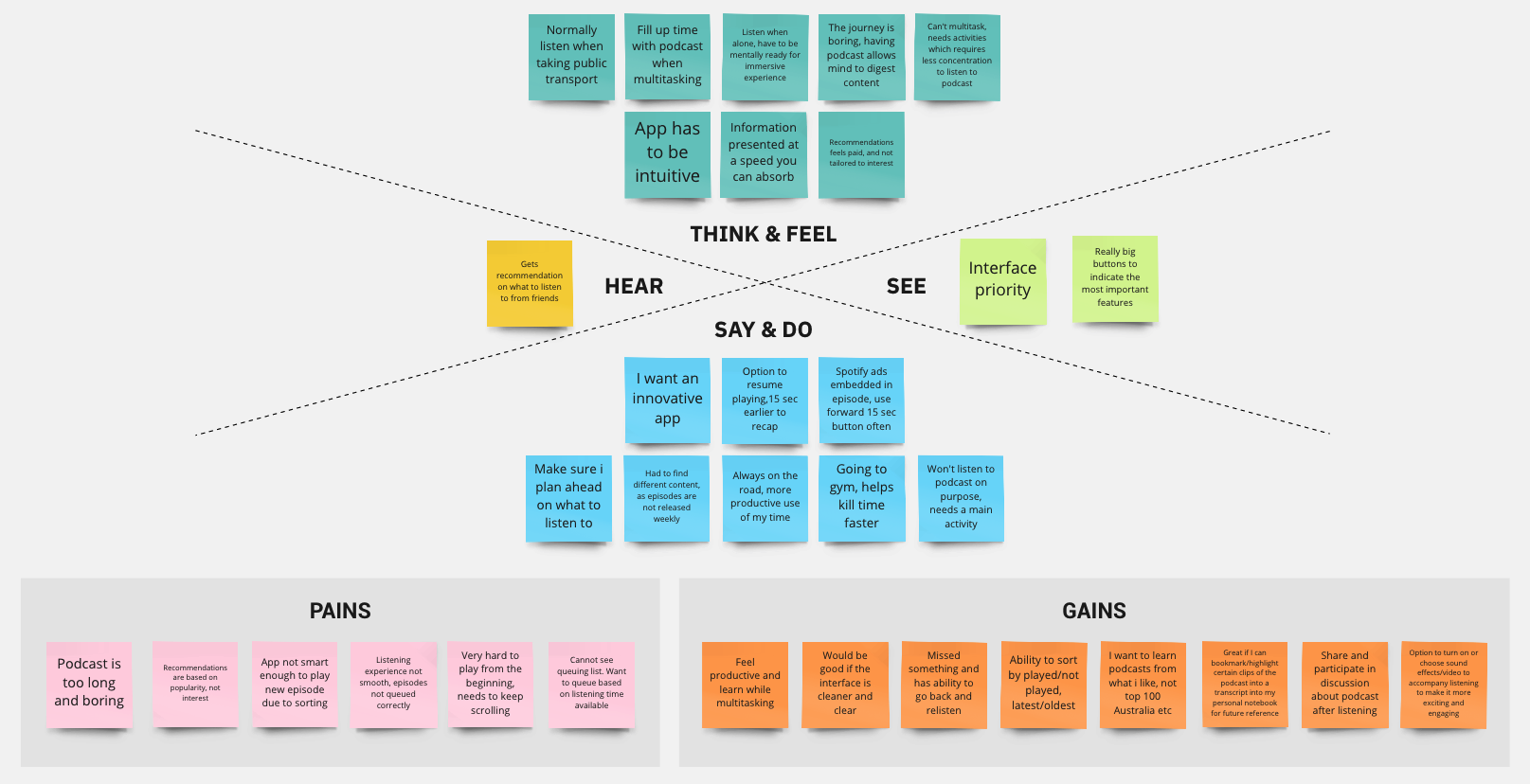 Cloudcast Case Study Empathy Map