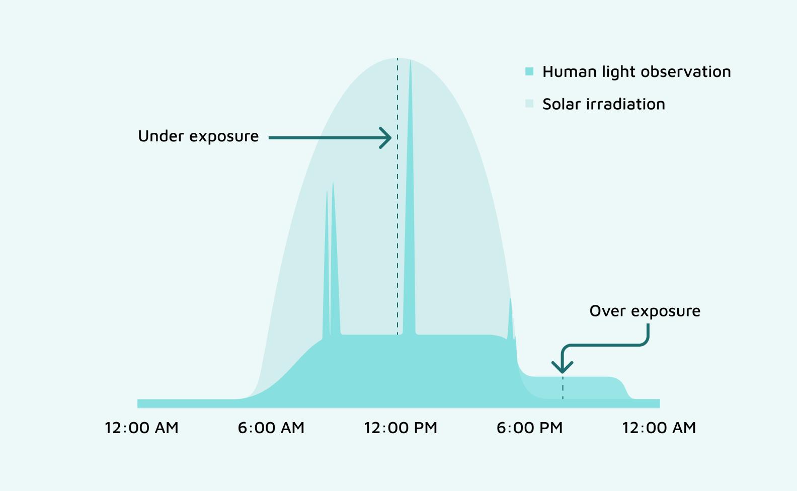 Graph showing human light exposure patterns