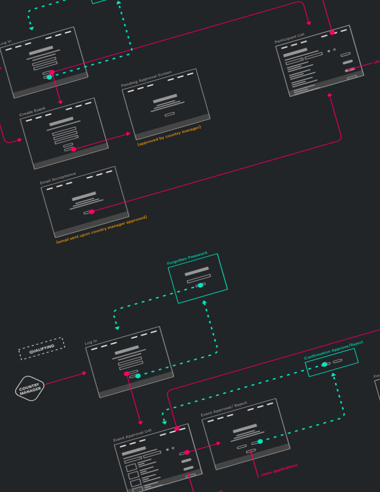 The user flow detailing the back office functionality