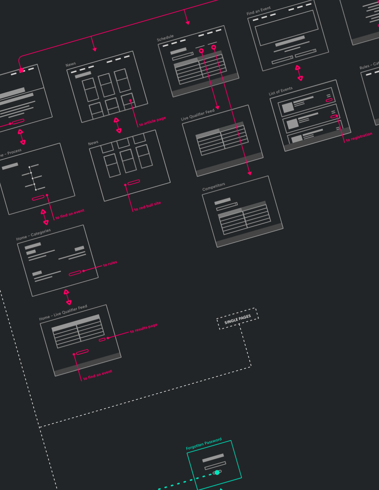 A user flow of the Red Bull Paper Wings website