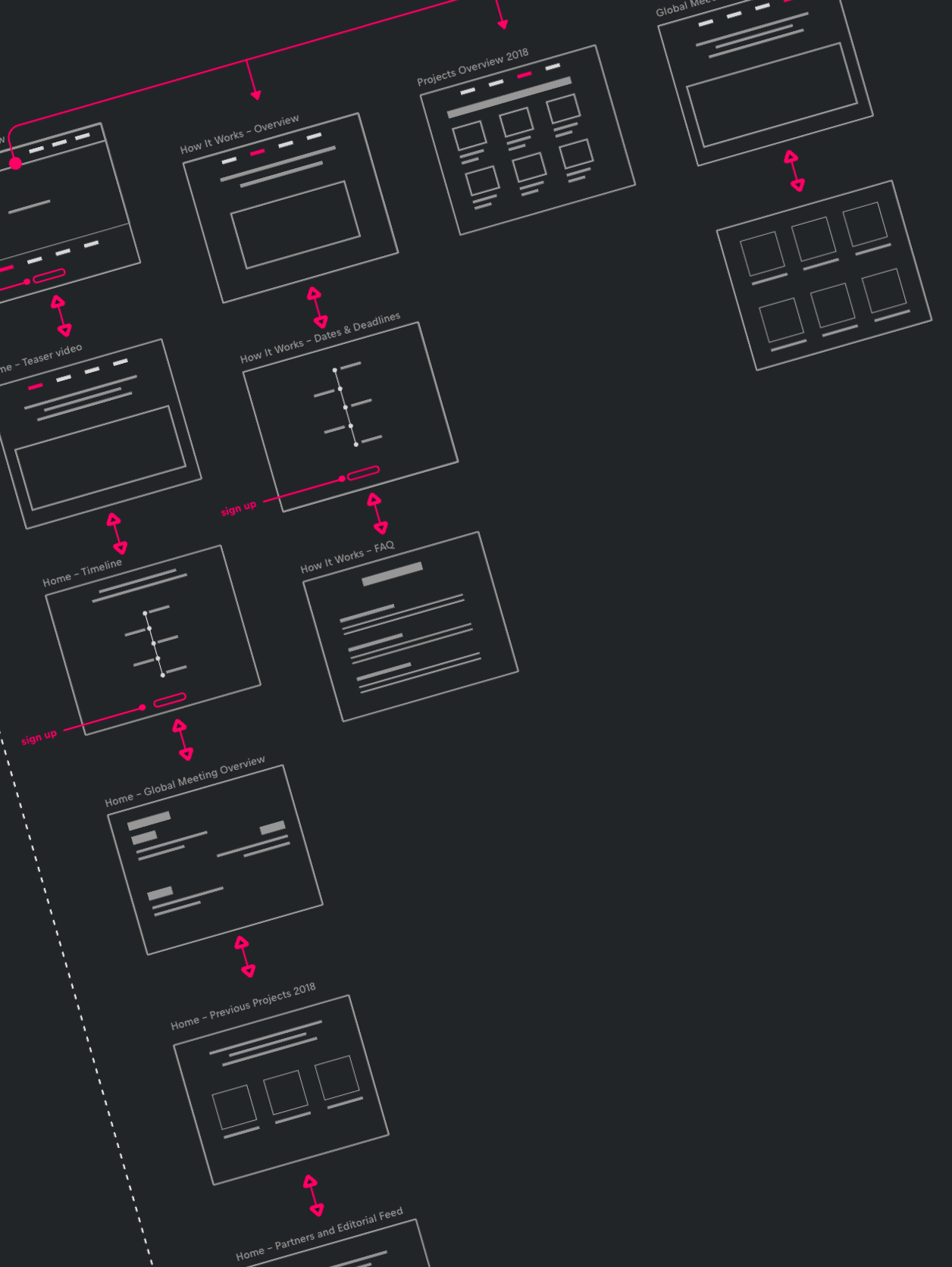 A preview of the user flow for the website
