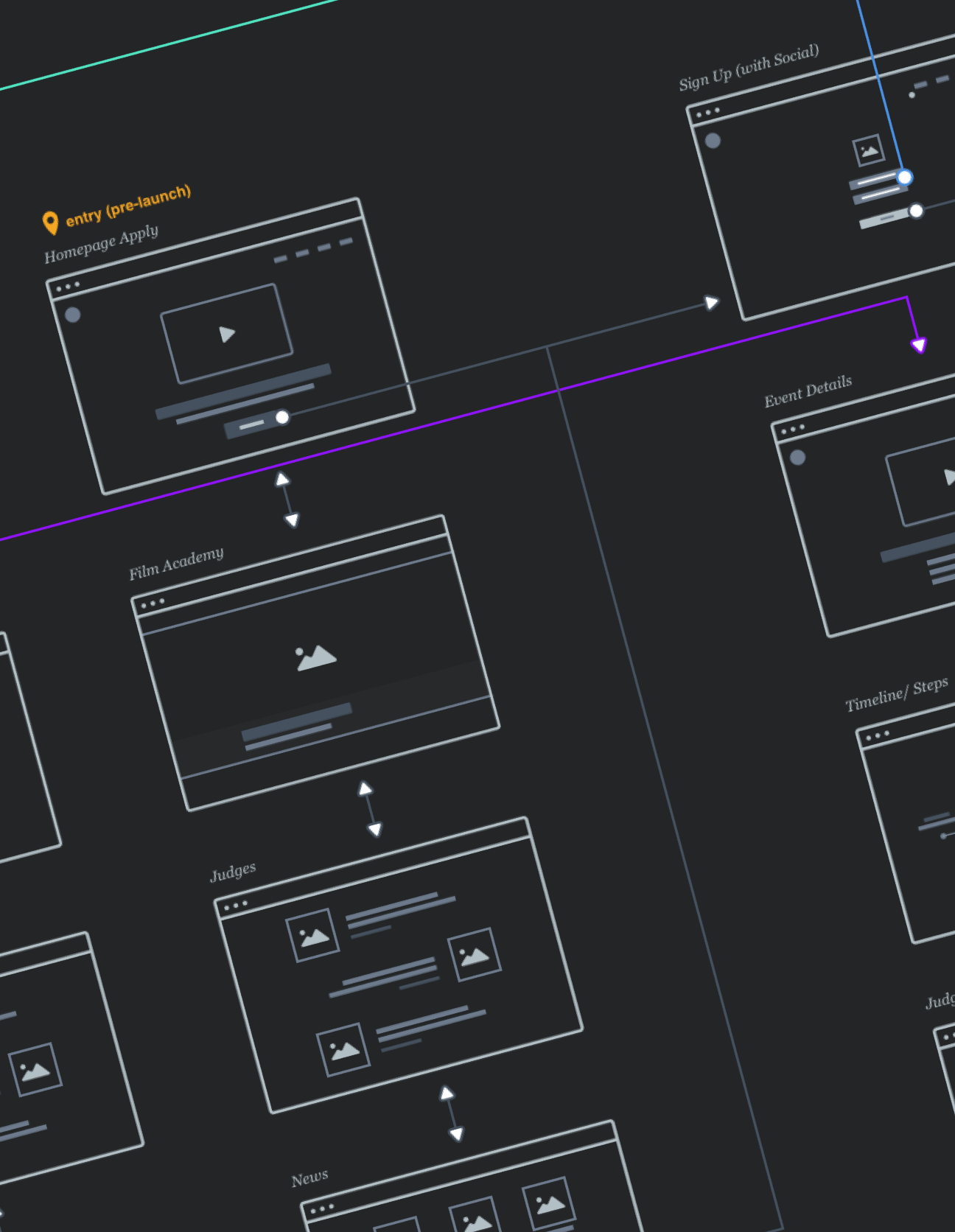A user flow for the Red Bull Futur/io website
