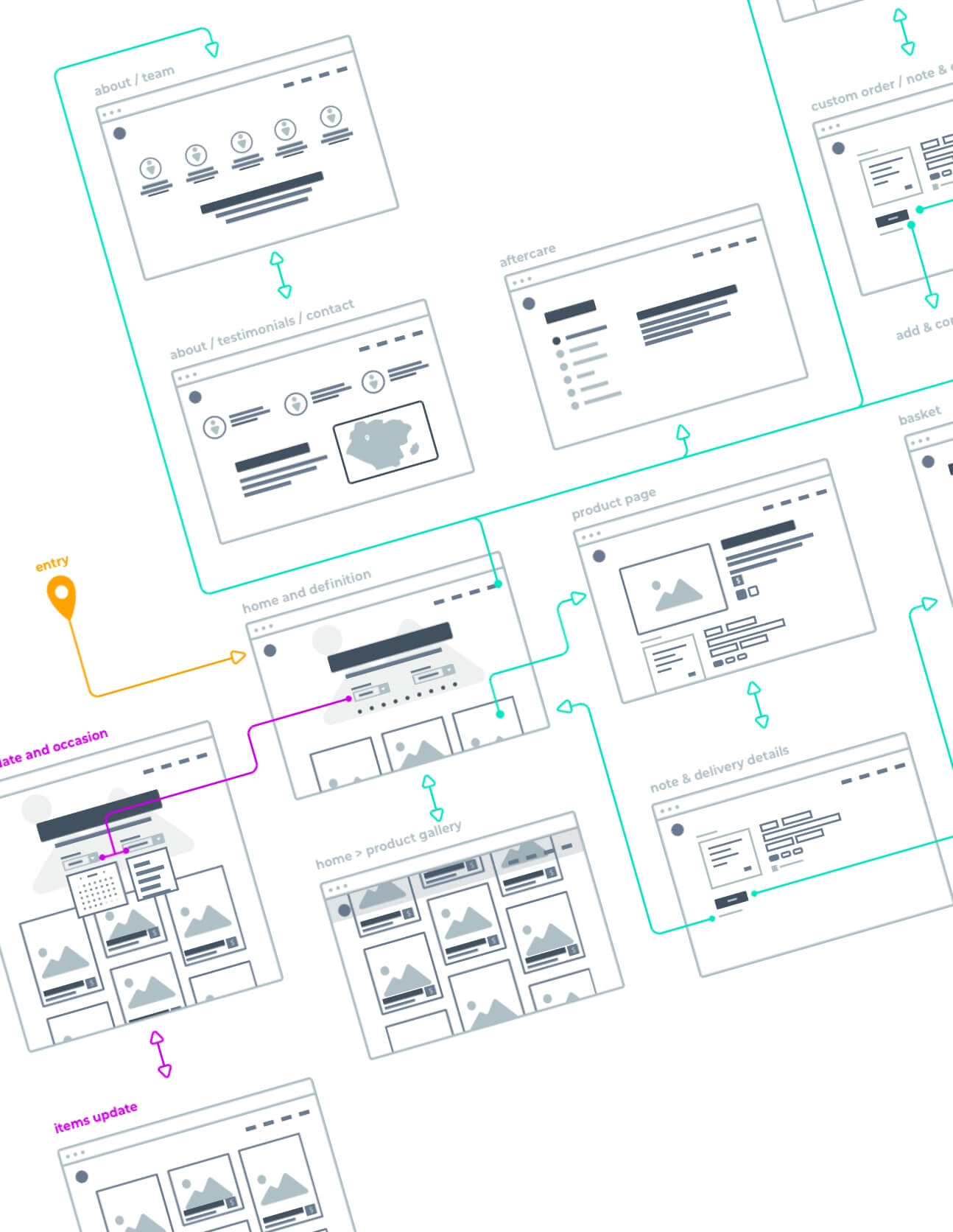A preview of the userflow created for the project